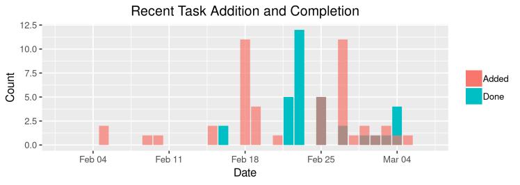 TaskSummary30Days